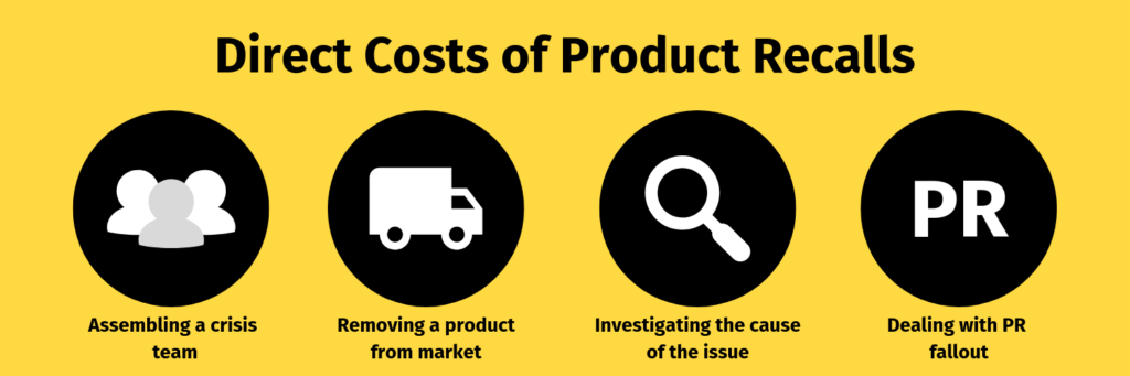 Direct Costs of Product Recalls